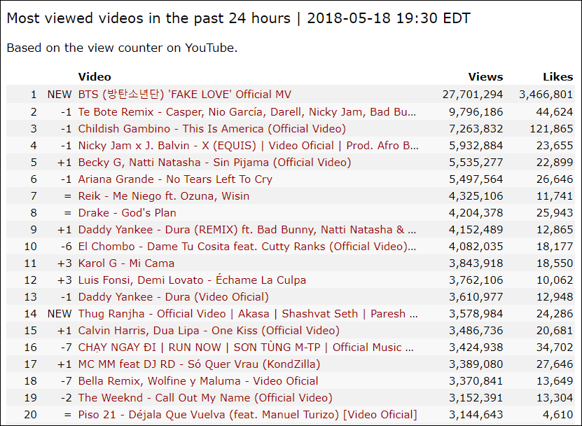 Xô đổ 21 triệu view trong 9 tiếng, BTS trên đà phá kỷ lục thế giới của Taylor Swift cho MV view khủng nhất trong 24 giờ! - Ảnh 2.