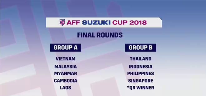 Việt Nam dễ thở, Thái Lan gặp khó tại AFF Cup 2018 - Ảnh 2.