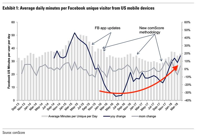 Nghịch lý Facebook: Tưởng ngã đau vì phốt nhưng vẫn tự tin khoe thành tích đều đều - Ảnh 2.