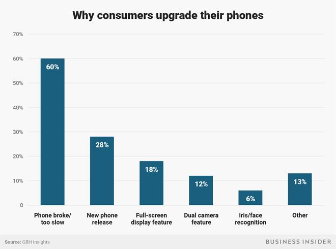 Tại sao Apple lại gặp khó khi thuyết phục những khách hàng của mình nâng cấp iPhone X? - Ảnh 3.