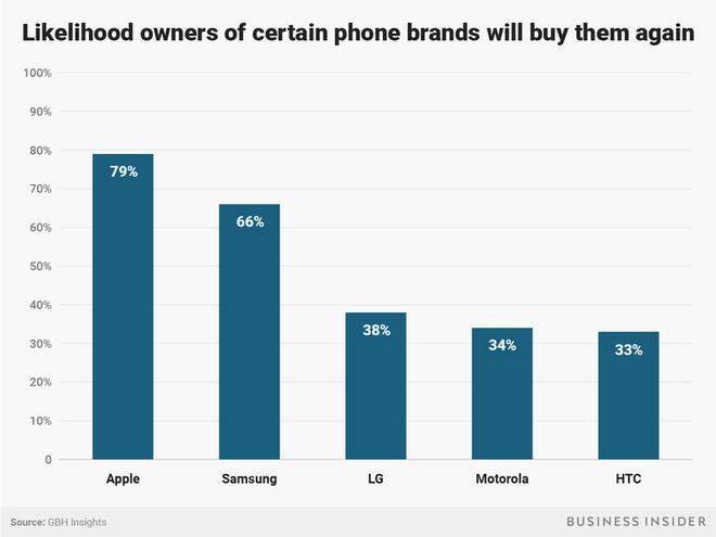 Tại sao Apple lại gặp khó khi thuyết phục những khách hàng của mình nâng cấp iPhone X? - Ảnh 6.