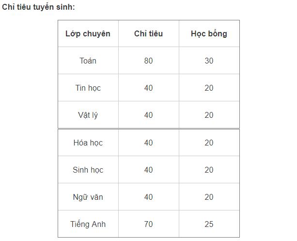 Thi vào lớp 10 Chuyên Đại học Sư phạm Hà Nội: Điểm chuẩn dự kiến là 29, tỷ lệ chọi 1/35 - Ảnh 2.