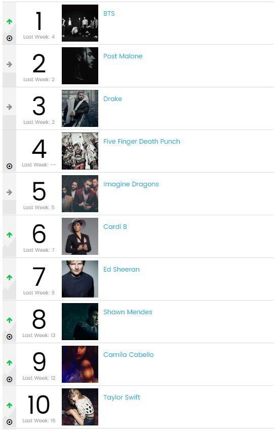 BTS là sao Kpop đầu tiên đứng đầu Billboard Artist 100, trên cơ cả Taylor Swift lẫn Camila Cabello - Ảnh 1.