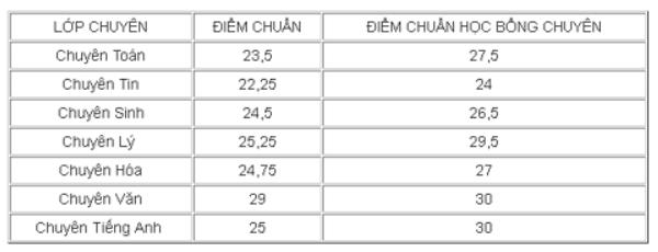 Thi vào lớp 10 Chuyên Đại học Sư phạm Hà Nội: Điểm chuẩn dự kiến là 29, tỷ lệ chọi 1/35 - Ảnh 3.