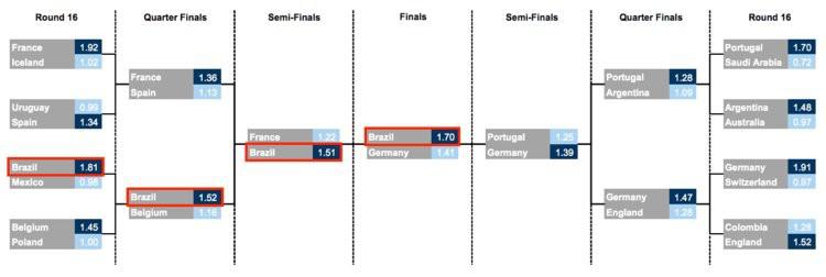 Trí tuệ nhân tạo dự đoán World Cup 2018: Brazil sẽ vô địch, trả đũa Đức ngay trong trận chung kết - Ảnh 2.