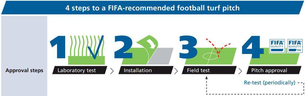 """Bất chấp tranh cãi, chung kết World Cup 2018 sẽ sử dụng sân cỏ """"lai"""" lần đầu tiên và đây là lí do 4"""