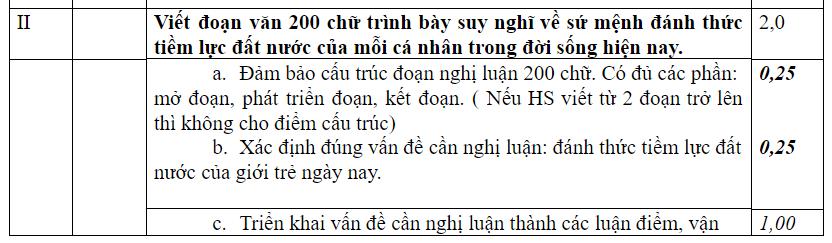 Gợi ý giải đề thi THPT Quốc gia môn Ngữ Văn - Ảnh 2.