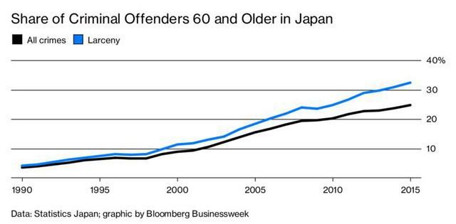 Chuyện hoang đường nhưng có thật ở Nhật Bản: Nhà tù - thiên đường cho những phụ nữ cao tuổi cô độc giữa gia đình - Ảnh 1.