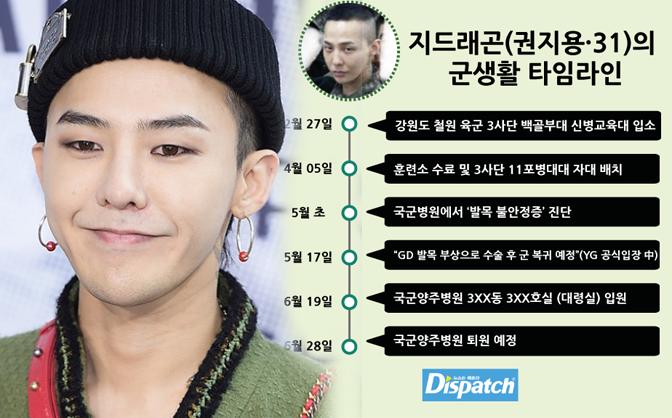 G-Dragon nhận biệt đãi trong quân đội: Dispatch tố YG nói dối - Ảnh 1.