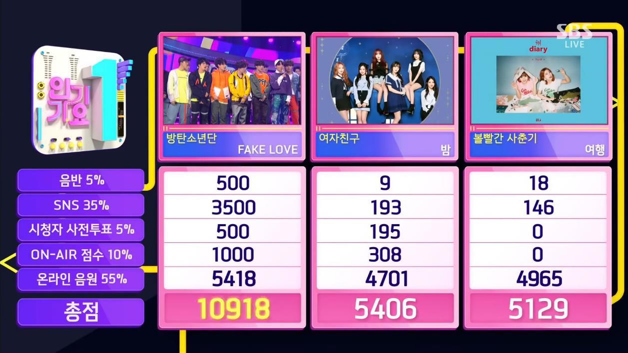 BTS khép lại tuần quảng bá thành công bằng chiến thắng phá kỷ lục của TWICE - Ảnh 1.