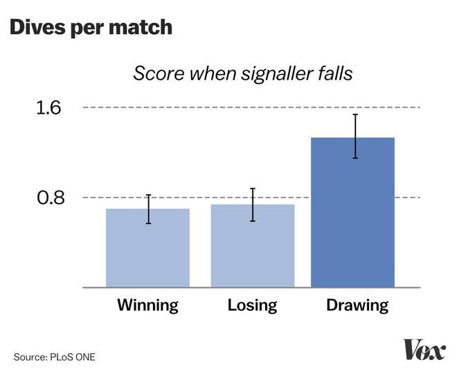 World Cup 2018: Khoa học đằng sau những pha ăn vạ trong bóng đá - Ảnh 4.
