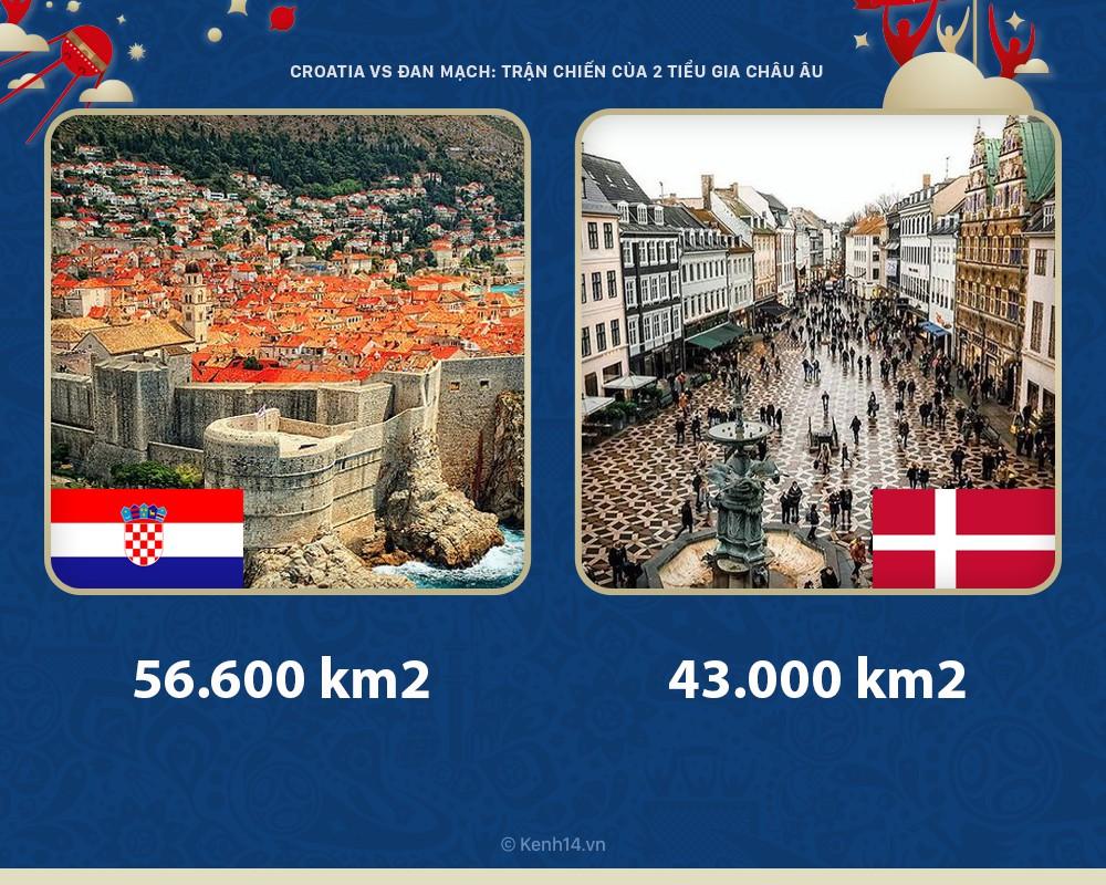 Croatia vs Đan Mạch: Hai tiểu gia châu Âu và những đặc điểm nổi bật so với phần còn lại - Ảnh 1.