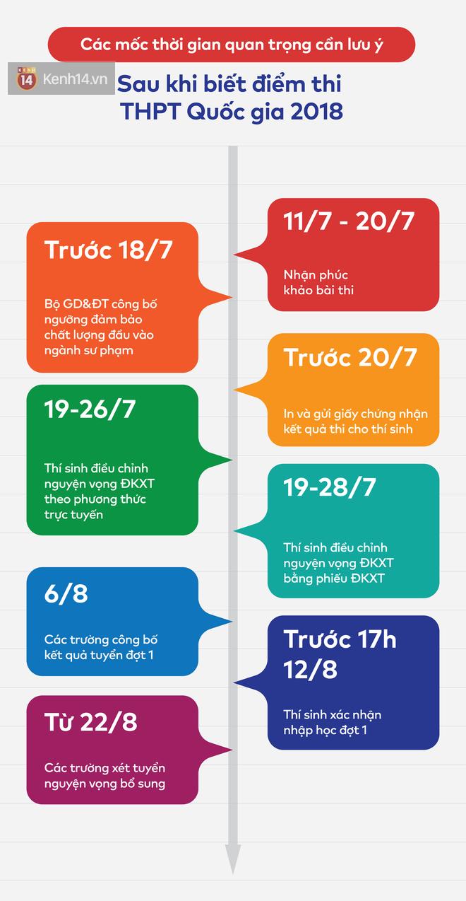 HOT: Chính thức công bố điểm thi THPT Quốc gia 2018 - Ảnh 4.