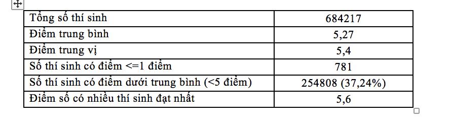 Gần 50% thí sinh đạt điểm dưới trung bình môn Toán - Ảnh 4.