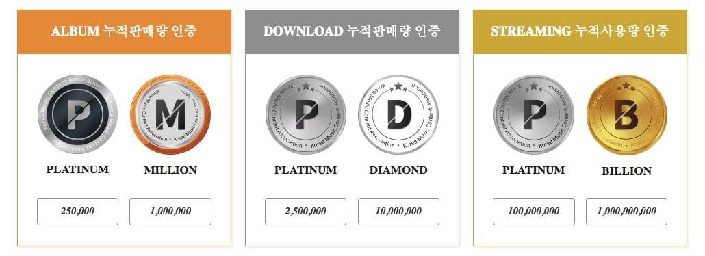 """Kỉ lục nối tiếp kỉ lục: BTS trở thành nhóm nhạc đầu tiên nhận được chứng nhận """"triệu bản"""" từ Gaon - Ảnh 1."""