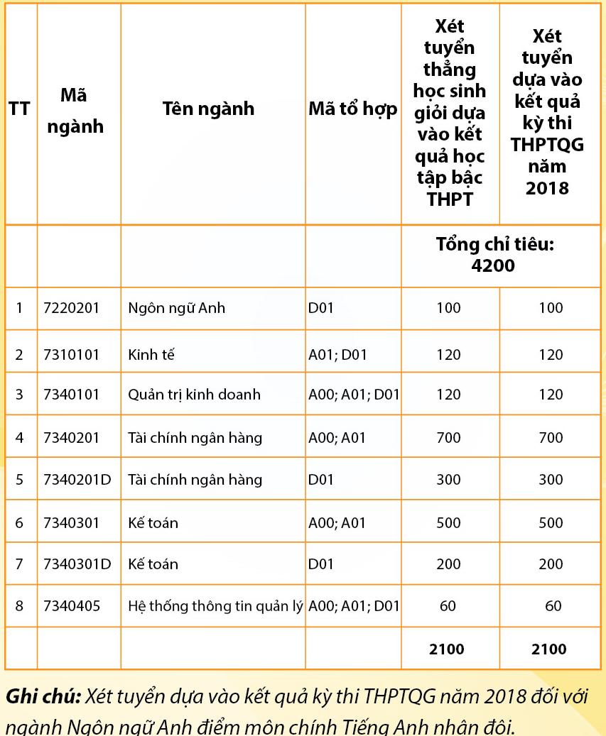 HV Tài Chính, ĐH Tài nguyên Môi trường công bố điểm sàn xét tuyển ĐH 2018 - Ảnh 1.