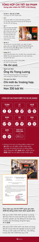 Hà Giang: Diễn biến sai phạm chấm thi THPT và công bố điểm thi - Ảnh 1.