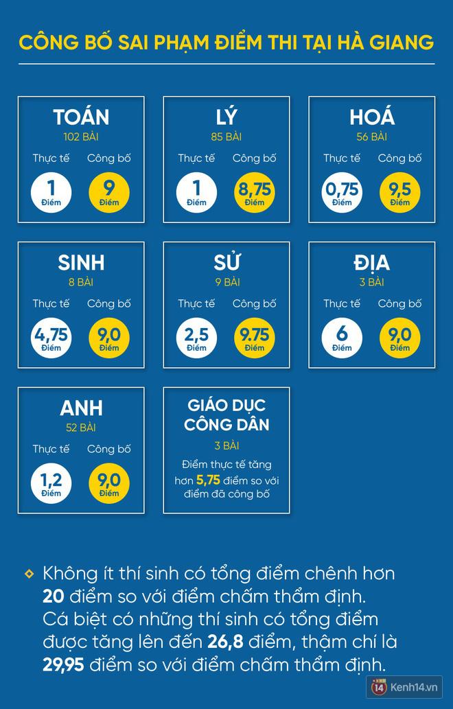 330 bài thi THPT quốc gia được nâng điểm bởi Phó trưởng phòng khảo thí và quản lý chất lượng, sở giáo dục tỉnh Hà Giang - Ảnh 3.