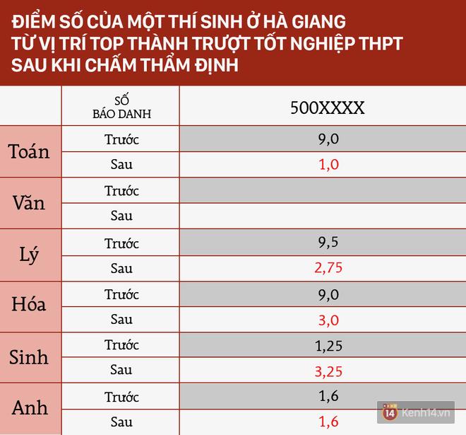 Sửa điểm thi ở Hà Giang: Từ 9 điểm Toán thành 1 điểm, trượt tốt nghiệp - Ảnh 2.
