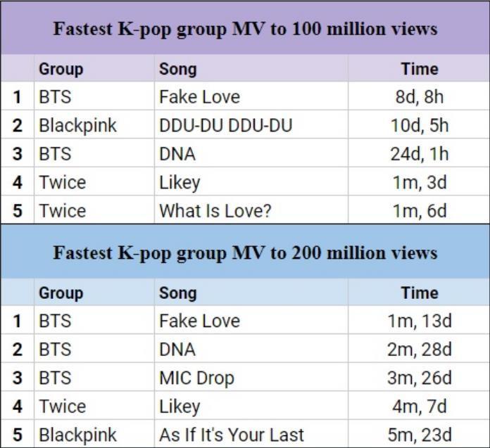 MV mới của Black Pink đạt 200 triệu view, tiếp tục phá kỉ lục của BTS - Ảnh 2.