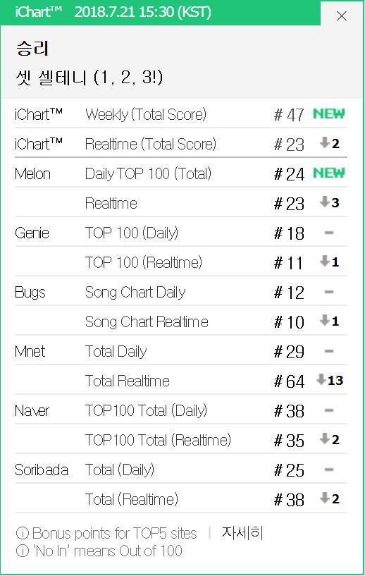 Thiếu 4 ông anh, Seungri vẫn đứng đầu hơn chục BXH iTunes - Ảnh 3.