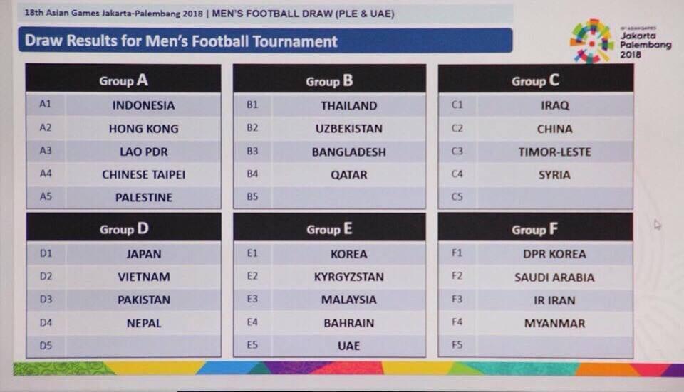 Không bốc thăm lại môn bóng đá nam ASIAD 2018, thầy trò HLV Park Hang Seo thở phào - Ảnh 1.