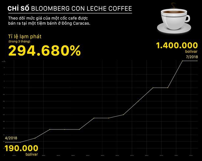 Lạm phát kinh hoàng ở Venezuela: Đi chợ phải mang xe đẩy chở tiền - Ảnh 2.
