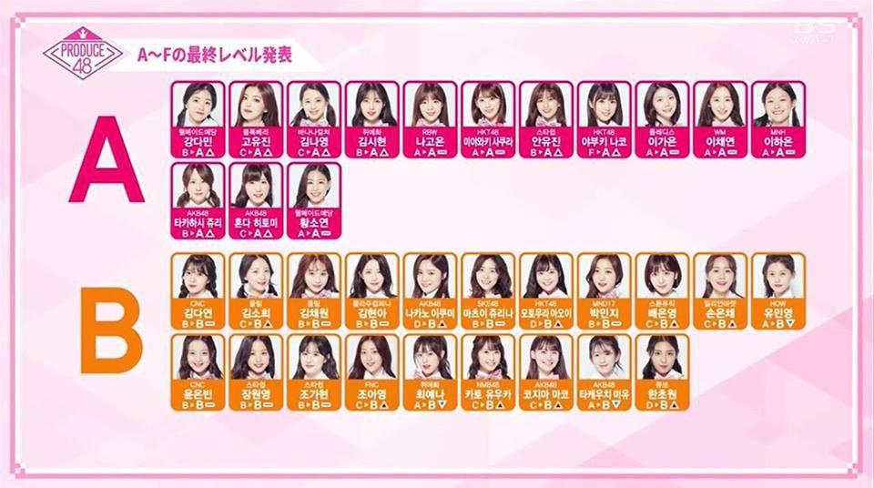 Cô bé Nhật 1m49 bất ngờ gây chú ý nhờ màn lội ngược dòng tại Produce 48 - Ảnh 4.