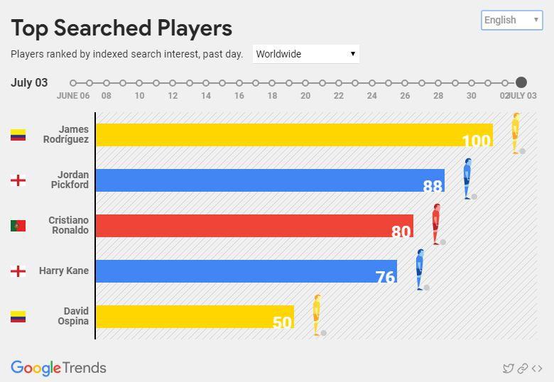 Chuyện lạ mùa bóng: Top 10 quốc gia tìm kiếm World Cup trên Google thì không hề dự giải, Brazil và Nga thậm chí còn bét bảng - Ảnh 7.