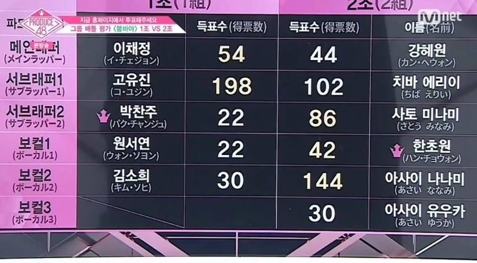 Produce 48 tập 4: Loạt ứng viên nặng kí bị đối thủ vô danh đánh bại - Ảnh 10.