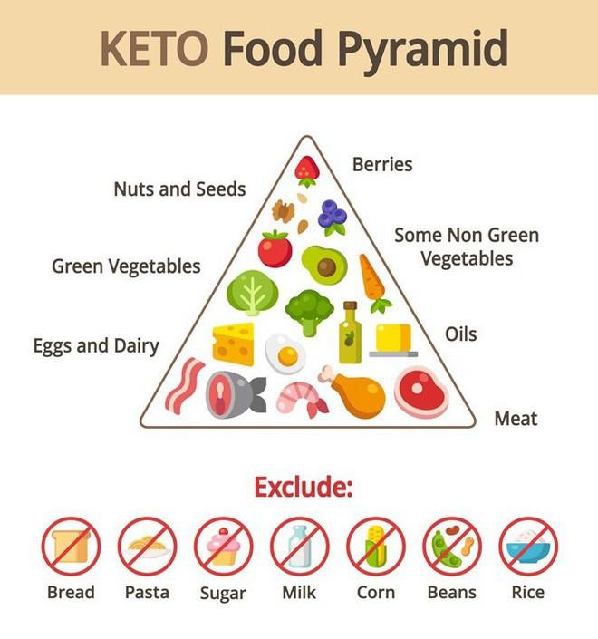 Áp dụng chế độ ăn Keto giàu chất béo ít carb để giảm cân thì đừng quên lưu ý về 6 tác dụng phụ này - Ảnh 1.