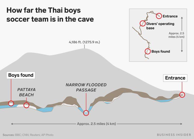 Elon Musk hồ hởi gửi tàu ngầm mini sang giúp đội bóng Thái Lan nhưng sợ muộn hết giờ - Ảnh 2.