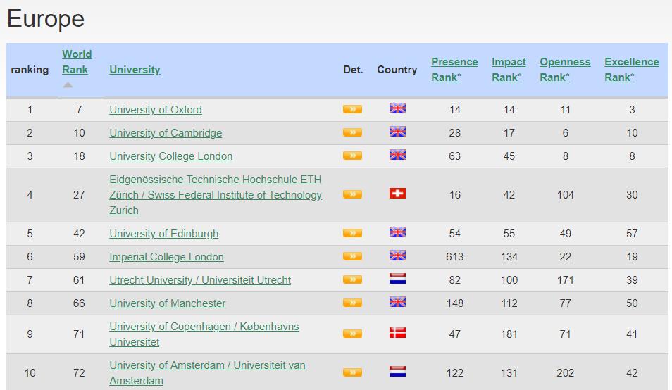 Webometrics công bố danh sách các trường ĐH tốt nhất Việt Nam 2018, ĐHQG Hà Nội và ĐH Bách khoa dẫn đầu - Ảnh 3.