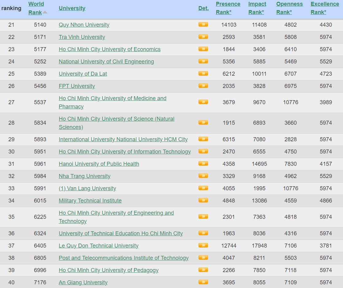Webometrics công bố danh sách các trường ĐH tốt nhất Việt Nam 2018, ĐHQG Hà Nội và ĐH Bách khoa dẫn đầu - Ảnh 2.