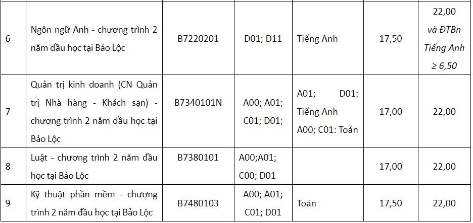 Nhiều trường đại học ở TP HCM vẫn tiếp tục xét tuyển bổ sung bằng học bạ - Ảnh 4.