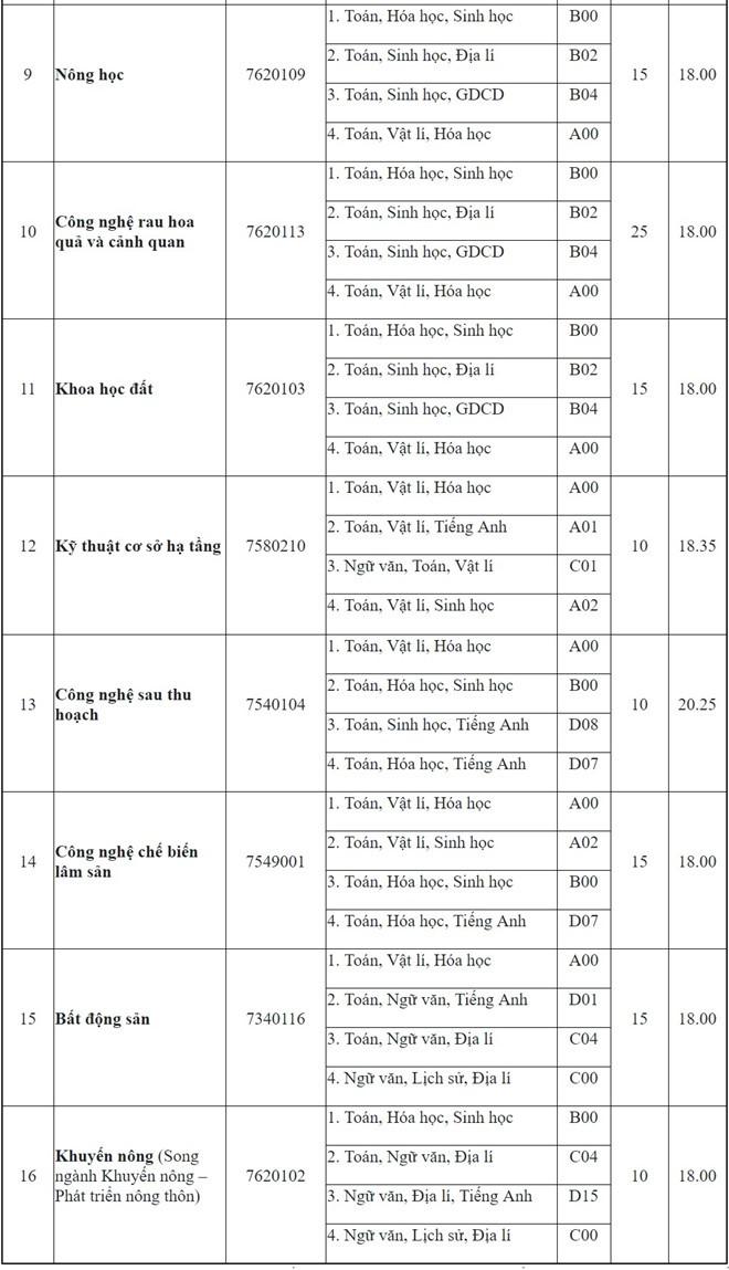 Danh sách các trường công bố xét tuyển nguyện vọng bổ sung, cơ hội cho thí sinh chưa trúng tuyển đại học - Ảnh 3.