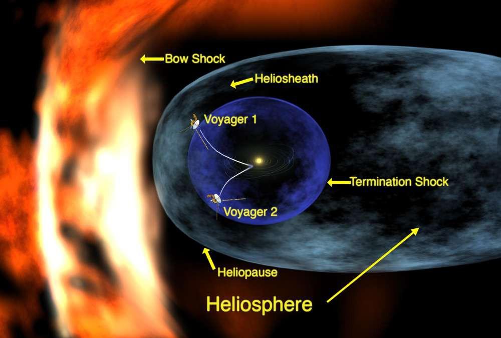 Bí ẩn bức tường khổng lồ ngoài rìa Thái dương hệ mới được NASA tìm ra - Ảnh 2.