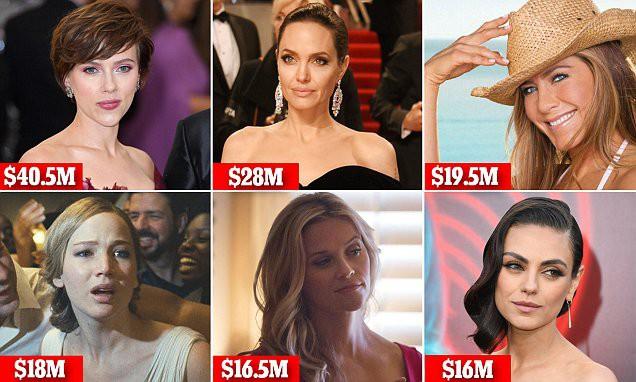 Thu nhập trong năm của các sao nữ đình đám