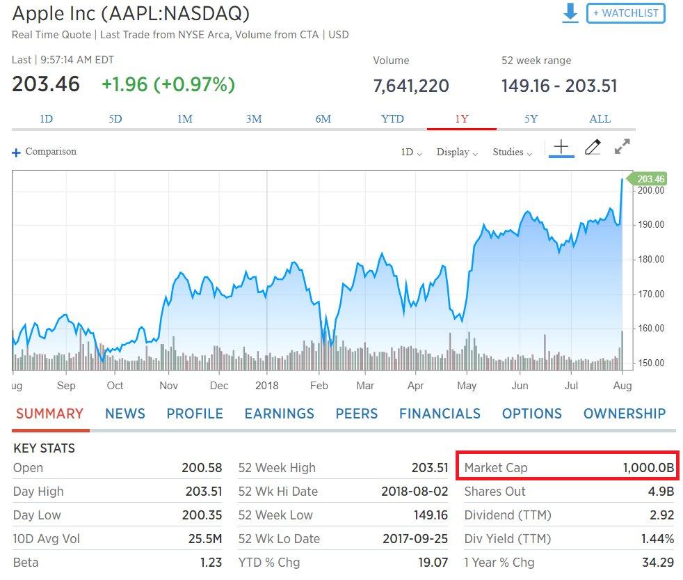 Apple vừa chính thức trở thành công ty nghìn tỷ đô đầu tiên trong lịch sử thế giới - Ảnh 1.