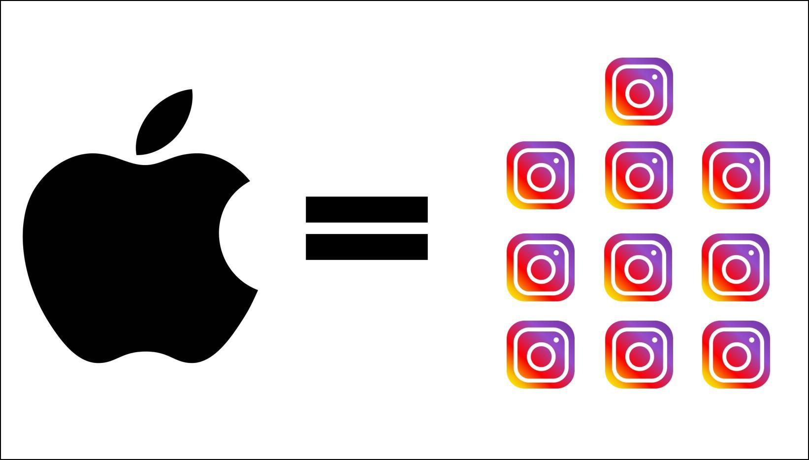 Giá trị 1.000 tỉ USD của Apple to đến mức nào? Những phép so sánh này sẽ khiến bạn phải há hốc mồm! - Ảnh 9.