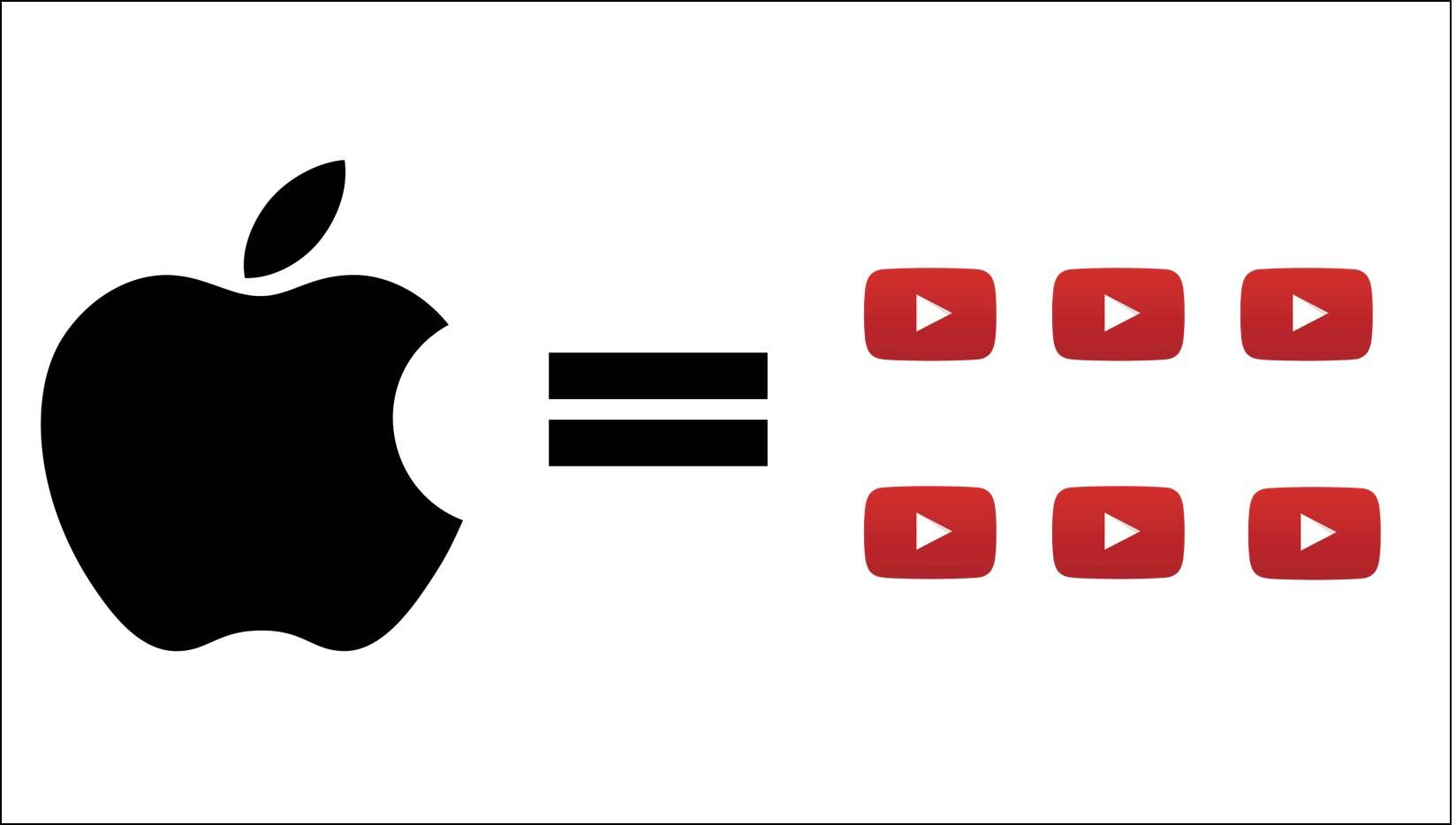 Giá trị 1.000 tỉ USD của Apple to đến mức nào? Những phép so sánh này sẽ khiến bạn phải há hốc mồm! - Ảnh 10.