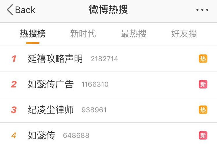 """Từ khóa """"Như Ý Truyện chèn quảng cáo"""" leo thẳng lên top 2 bảng xếp hạng tìm kiếm trên Weibo, chỉ đứng sau từ khóa về Diên Hi Công Lược."""