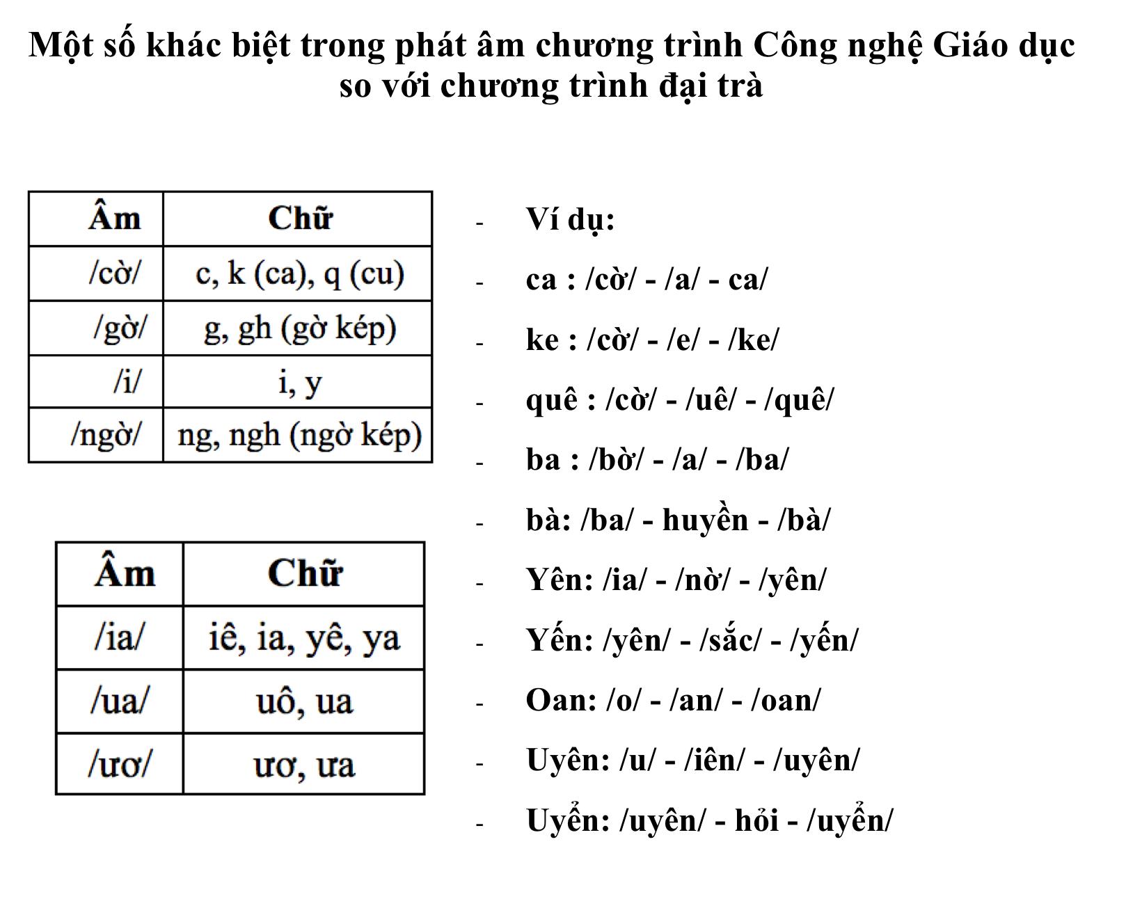 Giáo viên cũng tranh cãi về cách đánh vần Tiếng Việt theo sách Công nghệ giáo dục - Ảnh 2.