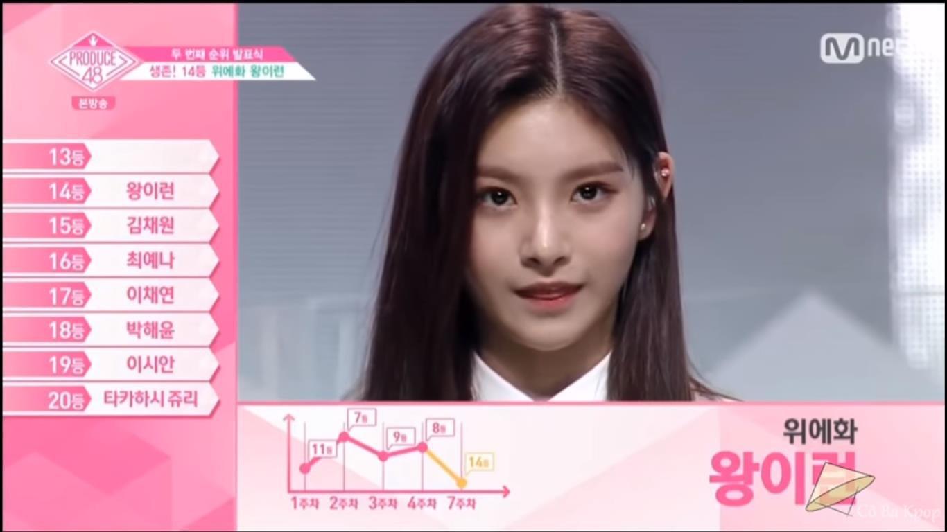 Produce 48 tập 8: Loạt ứng cử viên nặng kí rớt hạng thảm hại, bất ngờ với thí sinh đứng nhất - Ảnh 4.