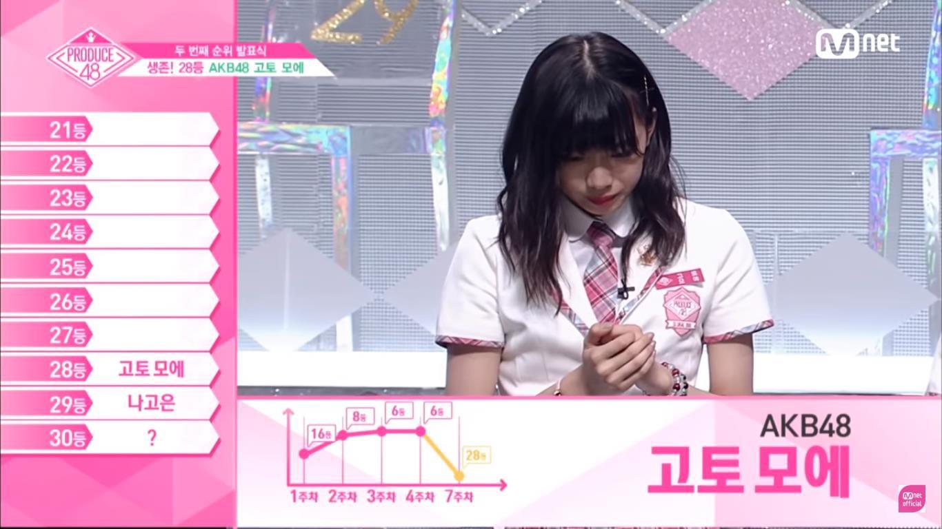 Produce 48 tập 8: Loạt ứng cử viên nặng kí rớt hạng thảm hại, bất ngờ với thí sinh đứng nhất - Ảnh 5.