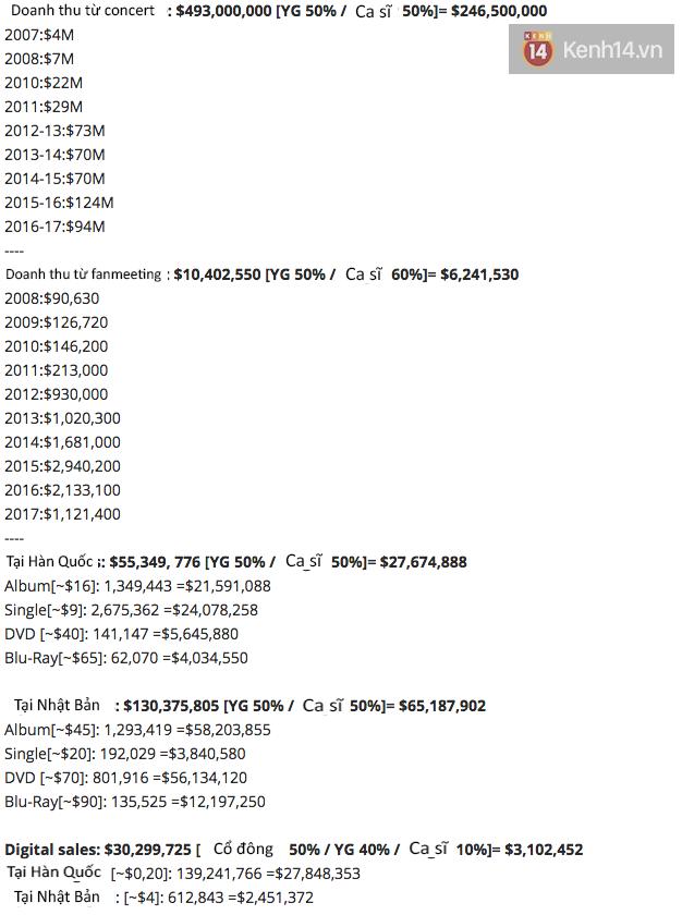 Lộ diện 3 nhóm nhạc nam cá kiếm đỉnh nhất Kpop với thu nhập nghìn tỉ, BTS đình đám thế giới lại không lọt top? - Ảnh 3.