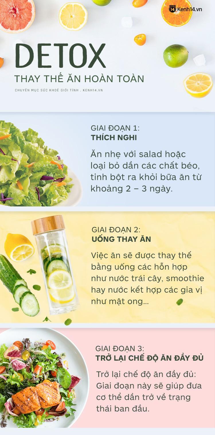 Lưu ý cần biết khi thực hiện lộ trình Detox thay các bữa ăn hoàn toàn để giảm cân - Ảnh 3.