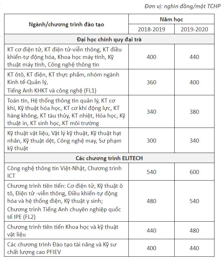 Học phí Đại học Bách khoa Hà Nội: Mức cao nhất lên đến 50 triệu đồng/năm học - Ảnh 1.