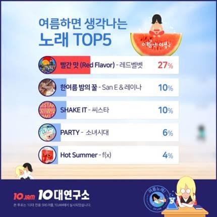 Sau SISTAR, ai mới là nhóm nhạc mùa hè mới trong lòng thanh thiếu niên Hàn? - Ảnh 1.