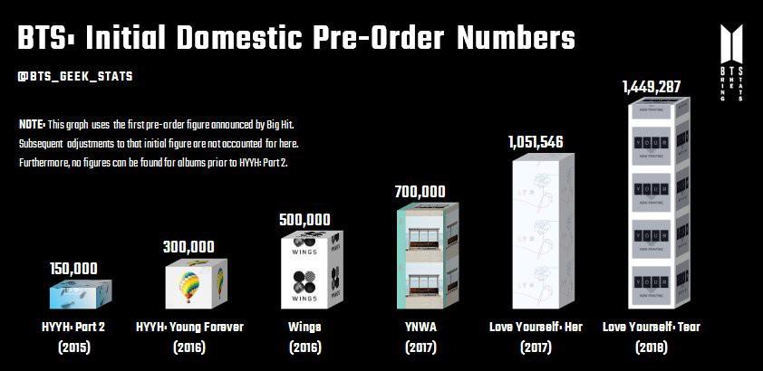 YG là ông vua nhạc số, SM giữ ngôi vương album, nhưng vẫn có những cái tên cầm quyền được tất cả - Ảnh 8.